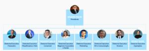 Comitê Executivo - Allianz